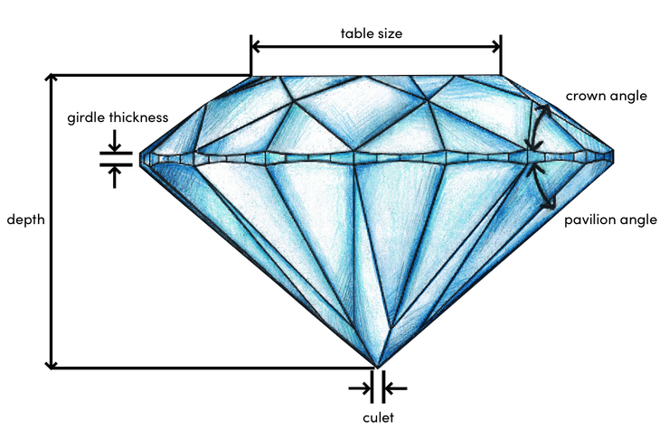 A diamond's cut is graded on proportions like crown angle, pavilion angle, table size, and more.